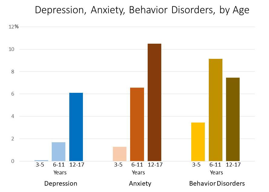 Children's mental health statistics Children's mental health matters